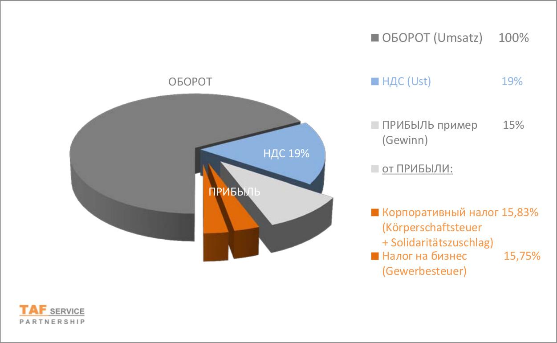 Налоги для бизнеса в европе где лучше купить квартиру в дубае